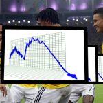 Colombia pierde medio punto del PIB por no trabajar para ver partidos de selección.